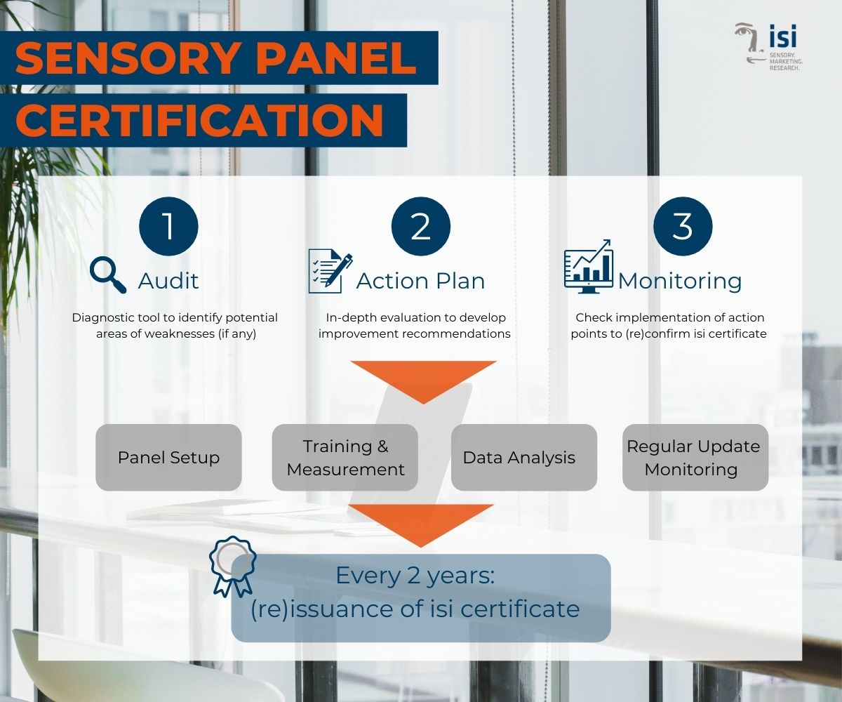 sensory panel certification entails an audit, an action plan and continuous monitoring