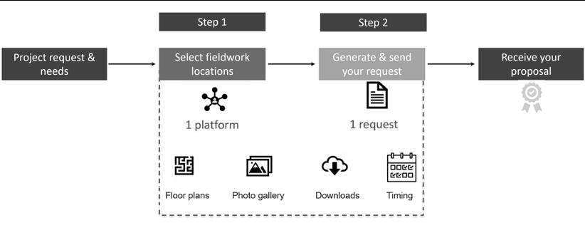 TSF-process